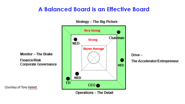 A Balanced Board is an Effective Board Matrix